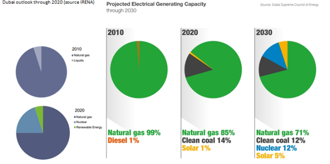 Energy mix projections UAE