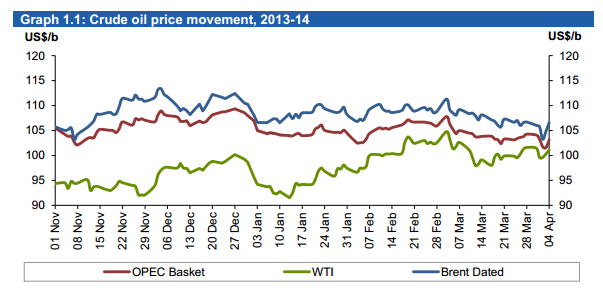 OPEC Oil Market April 2014