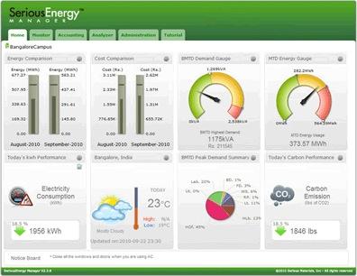 EnergyMonitoringExample