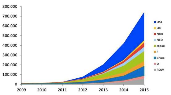 Electric car sales trends