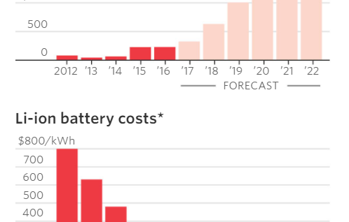 Home battery projections